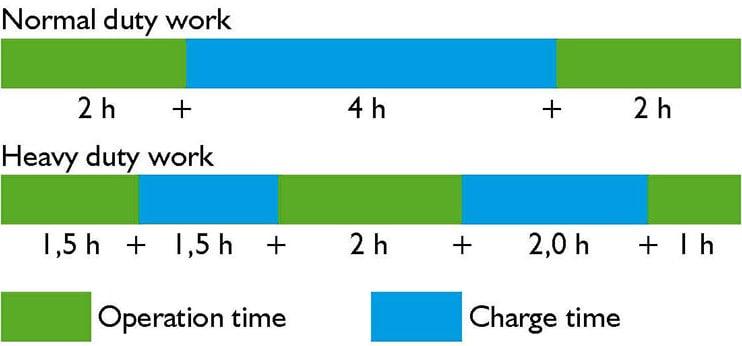 Avant e5 Operation Vs Charge time